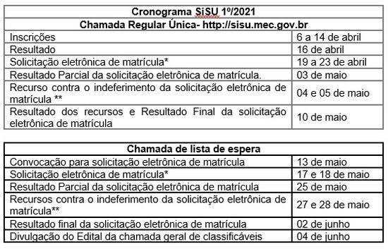 Novo cronograma SiSU 2021.1
