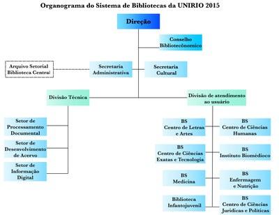OrganogramaBC