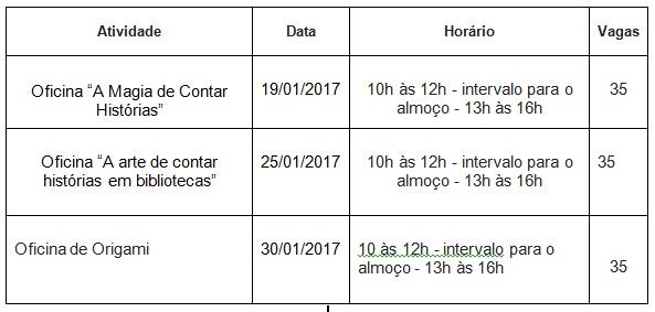 Tabela atividades Janeiro 40 anos Biblioteca Central