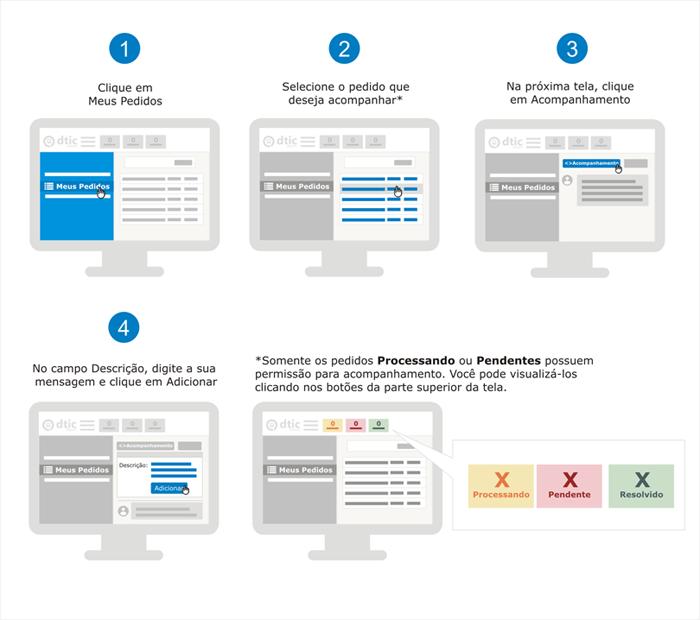 O infográfico mostra as 4 etapas de configuração com o desenho das telas do monitor, para cada etapa, e as opções de configuração em destaque e 1 tela mostrando a localização dos botões Processando, Pendente e Resolvido.