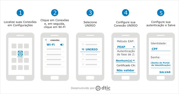 Cinco telas do celular Android com as etapas de configuração do Wi-Fi Unirio