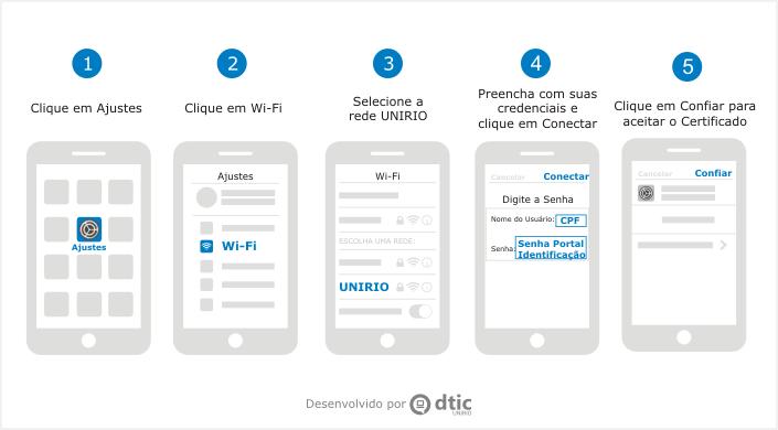 Cinco telas do celular IPHONE com as etapas de configuração do Wi-Fi Unirio