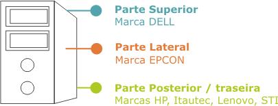 Desenho do gabinete do computador com a indicação da localização do número de série de acordo com a marca:Parte Superior: Marca DELL;Parte Lateral: Marca Epcon;Parte posterior / traseira: Marcas HP, Itautec, Lenovo, STI.