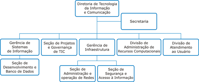 Organograma DTIC; primeiro nível: Diretoria de Tecnologia da Informação e Comunicação; Segundo nível: Secretaria; Segundo nível: Gerência de Sistemas de Informação com subnível Seção de Desenvolvimento e Banco de Dados; Segundo nível: Seção de Projetos e Governança de TIC; Segundo nível: Gerência de Infraestrutura com subnível Seção de Administração e operação de Redes e subnível Seção de Segurança e Acesso à informação; Segundo nível: Divisão de Administração de Recursos Computacionais; Segundo nível: Divisão de Atendimento ao Usuário.