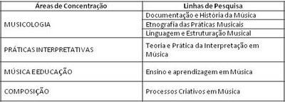Tabela de áreas e linhas e pesquisas
