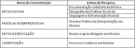 tabela PPGM Áreas e Linhas