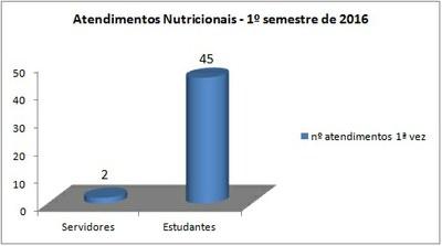 grafico 1ª vez - 1º semestre 2016