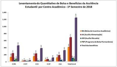 Quantitativo benefícios por centro acadêmico - 1º semestre 2018