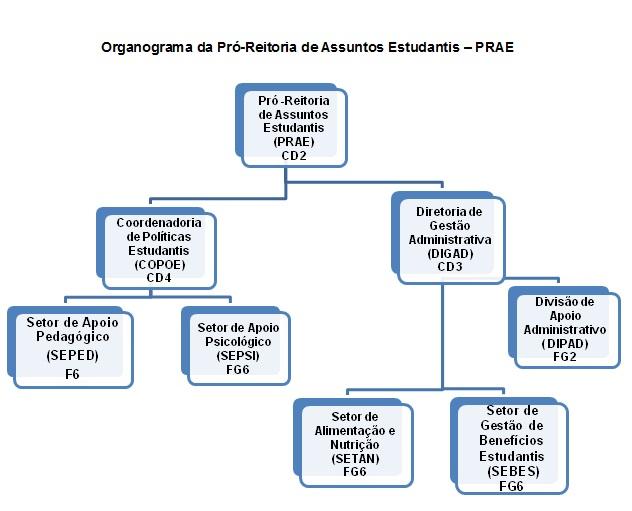 organograma PRAE