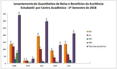 Gráfico do quantitativo de benefícios PRAE.jpg