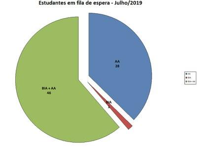FILA DE ESPERA JULHO/19