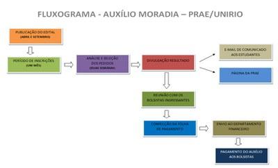 FLUXOGRAMA AM