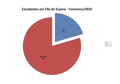 Fila de Espera Fevereiro-2020