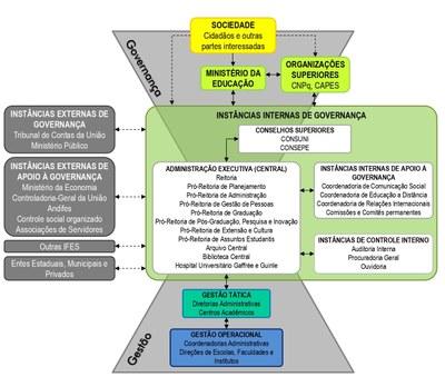 Modelo de Governança