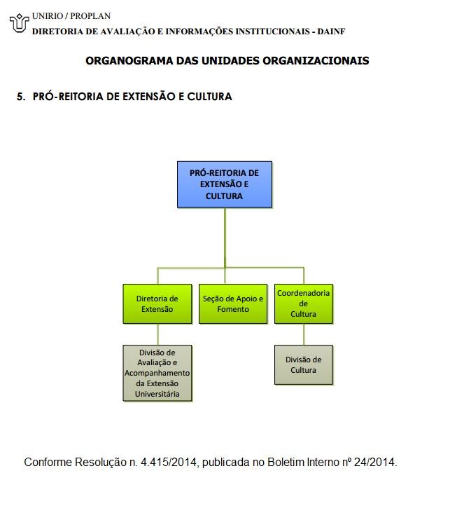 Organograma PROExC